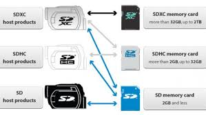 How To Choose An Sd Card Class And Speed Ratings Explained