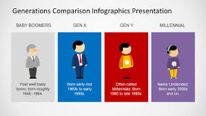 Millennials Generation X Baby Boomers Chart Generations Comparison Powerpoint Template