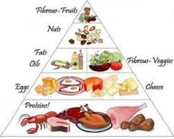 Diabetic Food Pyramid And Link