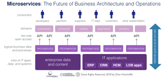 Microsoft Corporate Strategy Why Microservices Will Become A Core Business Strategy For
