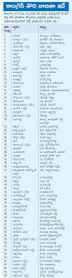 Mla List Telangana Congress Releases First Mla List For Telangana Elections