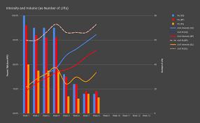 Usapl Attempt Chart Vbt Zero Gains October 2018