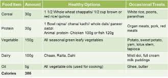 personal diet planner the 1200 calorie diet a tailored meal plan for weight loss ndtv food