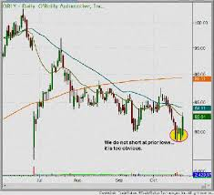 Best Charting Software For Intraday Trading Best Day Trading Software For Mac Best Intraday Trading