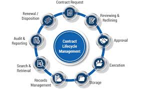 contract between 2 companies 9 stages of contract lifecycle management