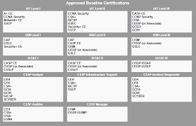 Dod Directive 8570 01 Certification Requirements Information
