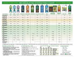 Cannabis Fertilizer Chart Grow More Nutrient Feed Chart Dude Grows