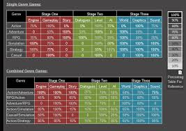 Great Game Combos Spoilers Game Dev Tycoon