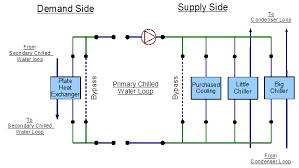 Chiller Flow Chart Primary Chilled Water Loop Chiller S And Purchased