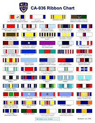 Navy Ribbon Chart Military Awards Rack Builder Artscans Co
