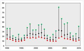 Vix Chart 2015 Five Volatility Market Takeaways From 2015