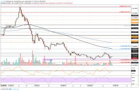 Litecoin Price Analysis Ltc Plunges To 55 Charting A Death