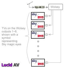 wiring diagram sky around house wiring image distributing sky through amplifier around the house diynot forums
