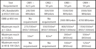 Fiber Optic Cable Distance Chart Om4 Om3 Om2 Om1 Contrast And Comparisonfiber Optic