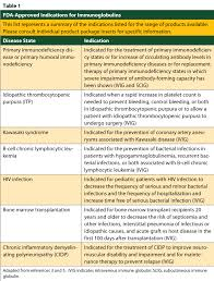 Ivig Reaction Chart Ivig And Scig A Look At Wellpartner Pharmacy