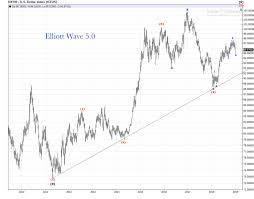 Us Dollar Weekly Chart Review Elliott Wave 5 0