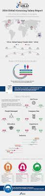 global elearning salary report learndash categories