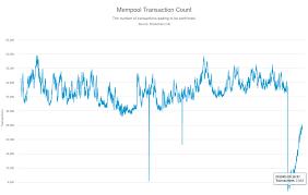 Discrepancy Between Blockchain Info Live Unconfirmed