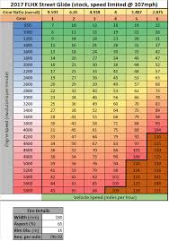 Rpm Conversion Chart Rpm To Mph Conversion Chart Harley Davidson Forums
