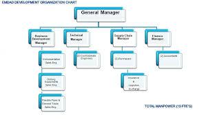 Business Development Manager Organizational Chart Organization Chart Emdad