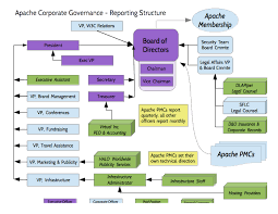 Corporate Organizational Chart With Board Of Directors Behind The Scenes At Apache Corporate Org Chart Community