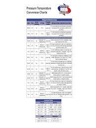 2019 R134a Refrigerant Pressure Temperature Chart Template
