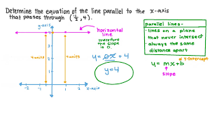 equation of a straight line parallel to