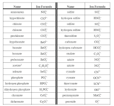Element Ion Chart Polyatomic Ion Chart With Charges Www Bedowntowndaytona Com