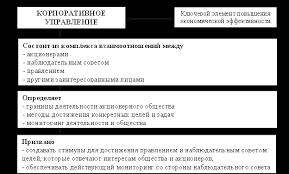 Нормативно правовая база регулирующая вопросы корпоративного  Рис 5 5 Основные характеристики корпоративного управления