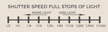 Understanding Stops Of Light In Photography Photography Hero