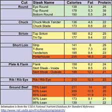 Usda Meat Nutrition Chart Usda Meat Temperature Chart Webefit Com Articles Beef