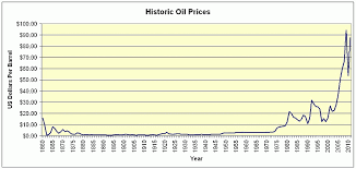 Historical Oil Prices Late Day Trading