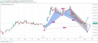 Lt Technical Chart Lt Chart For Nse Lt By Saikarthik24 Tradingview India