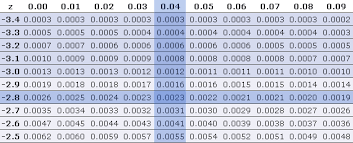 Z Score Chart Printable Chapter 7