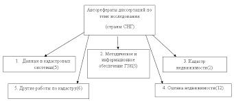 Реферат Свердлова Е А Совершенствование информационного и  Рисунок 2 Систематизация направленности исследований в области кадастра в странах СНГ