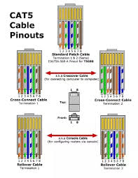 what is a lan cable used for quora local area network cables are for carrying data generated by network interface ports the most common being rj 45 connectors using cat5 cables