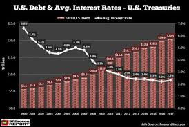 Interest On National Debt Chart The Interest On National Debt Surges Danger Ahead For U S