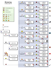 This Is Outdated As Of 1 13 Potion Brewing Chart Most