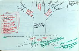 building theories of project management past research questions theories of project managment