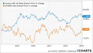 Spdr Performance Chart Is Now The Right Time To Buy Spdr Gold Trust Etf Spdr