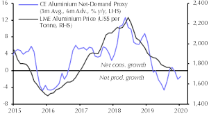 More To Dwindling Aluminium Output Than Low Prices Capital
