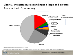 What The Infrastructure Debate Tells Us About America The