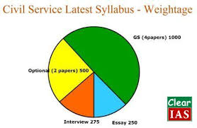 The Significance and Role of Essay Paper in IAS MAINS   IAS UPSC     SmartPrep in