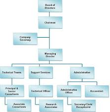 Consulting Company Org Chart 58 Disclosed Consulting Company Organization Chart
