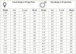 Army Height And Weight Chart Height Weght Chart Army Joining Height Hieght And Weight