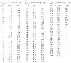 Pdf Weight For Height Charts For Japanese Children Based On