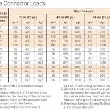 Door Header Span Chart Lvl Garage Door Header Span Table Wageuzi Standard Garage