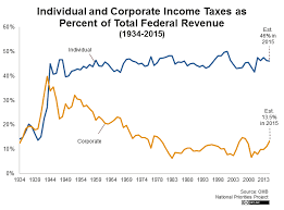 Federal Income Tax Rates 2015 Chart Individual And Corporate Income Taxes As Percent Of Total