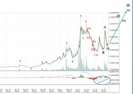 Nxt Usd Chart Where Is Nxt Going It Aint Down Check It Out Here