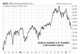 Share Index Charts Indias Stock Market Is In Freefall A Chart You Should